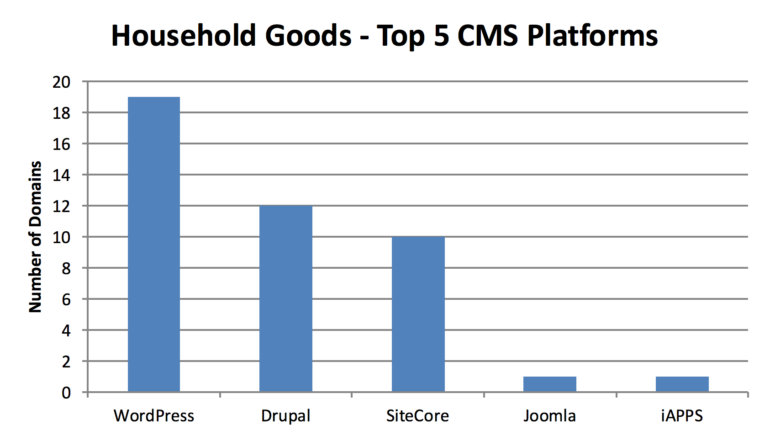 household-goods-cms