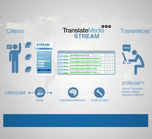 Sichere Systeme für Übersetzungsmanagement & Prozesse