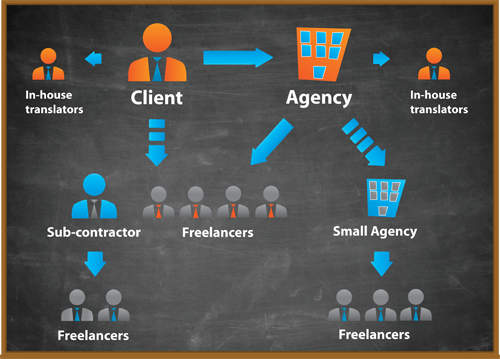 how to become a freelance translator online