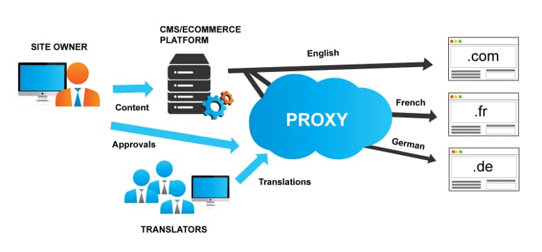 Proxy-based translation solution