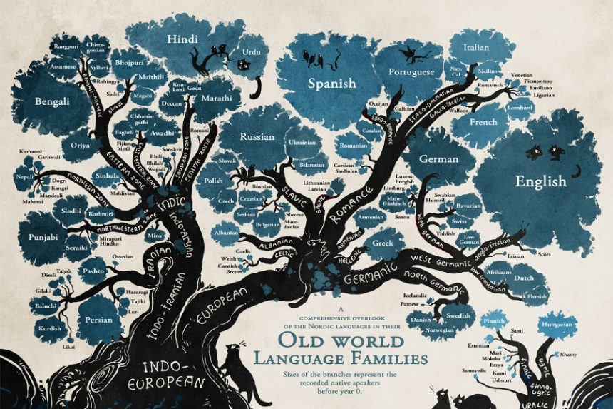 Language family tree to find which languages are the easiest to learn