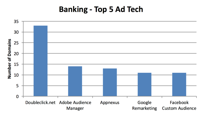 banking-ad-tech