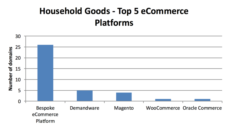 household-goods-ecommerce