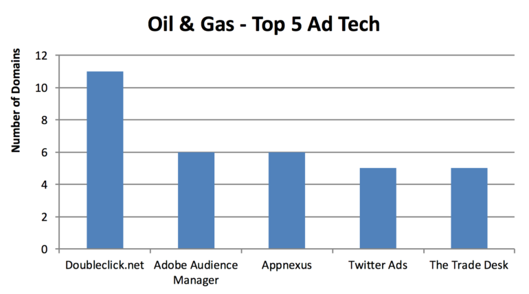 oil-gas-ad-tech