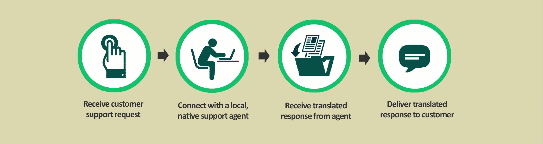 Translations Into Italian: Freshdesk Localisation Integration