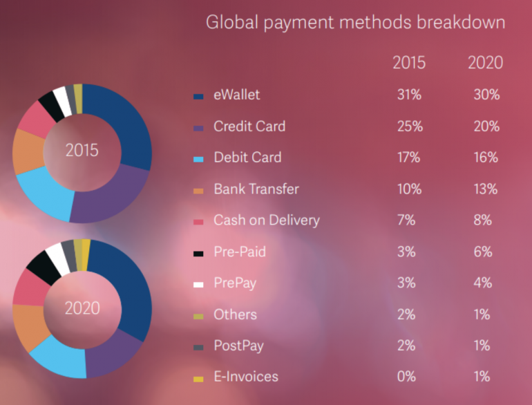 Global Payment Methods Breakdown