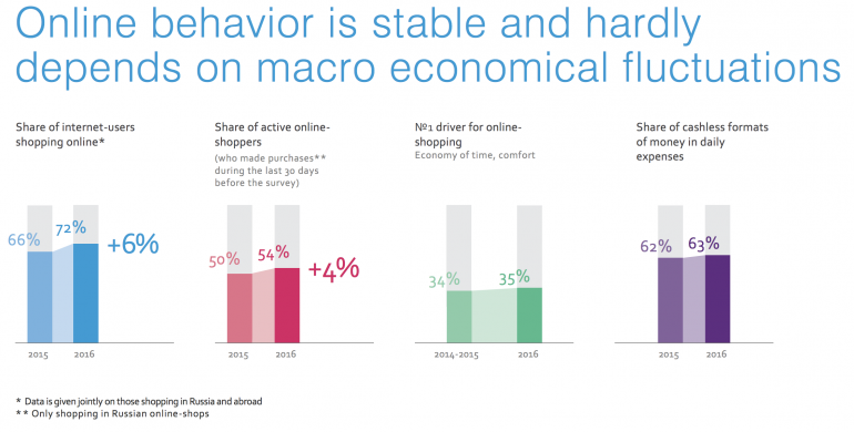 Online behaviour is stable and hardly depends on macro economical flucuations