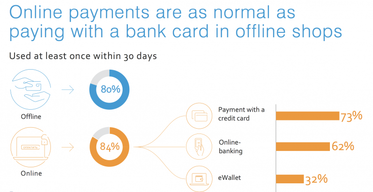 Online payments are as normal as paying with bank card in offline shops