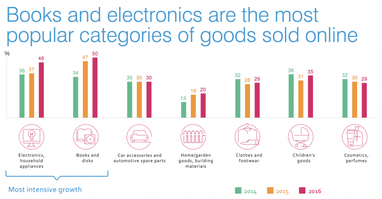 Books and electronics are the most popular categories of goods sold online