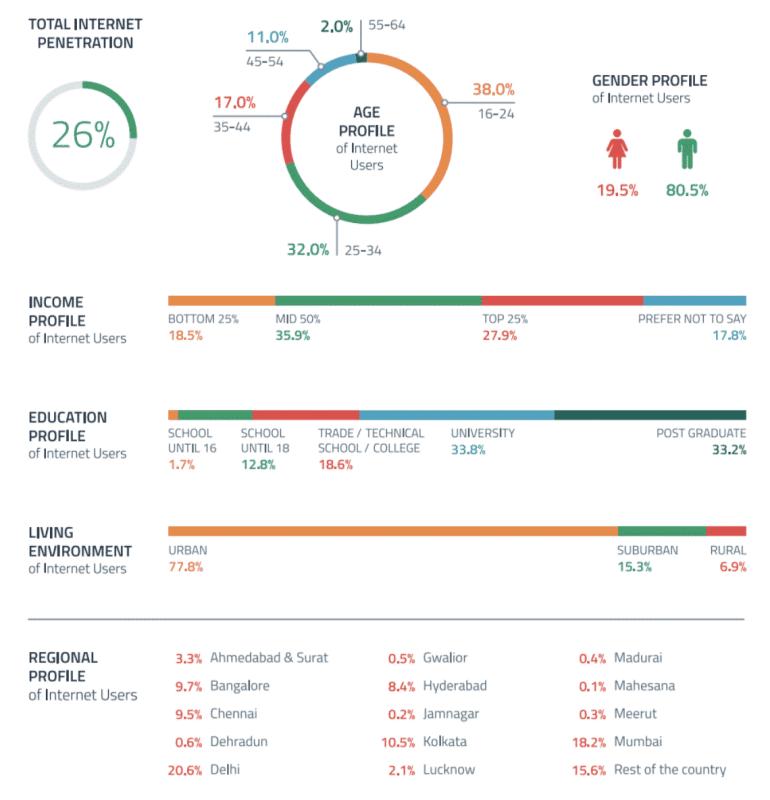 Global Web Index - India Market Report