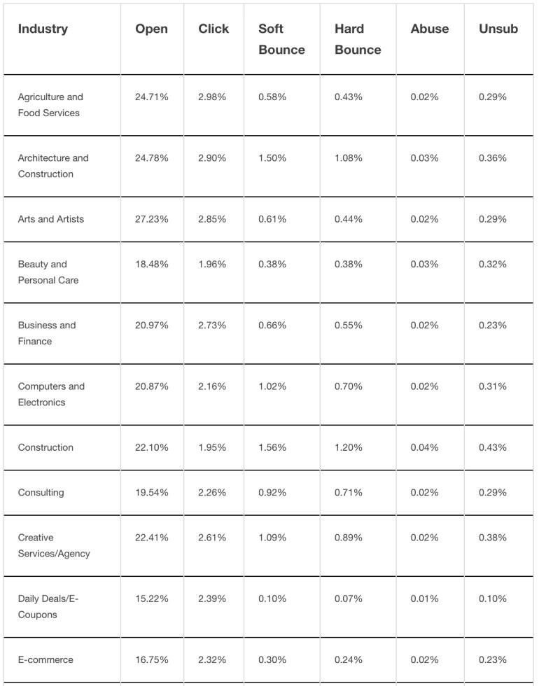 Mailchimp Email Marketing Benchmarks, February 2017