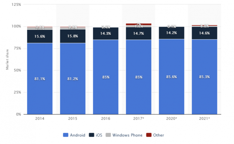 Mobile operating system market share forecast> Source: Statista
