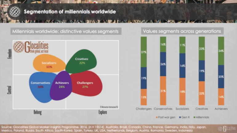 Generational attitudes chart