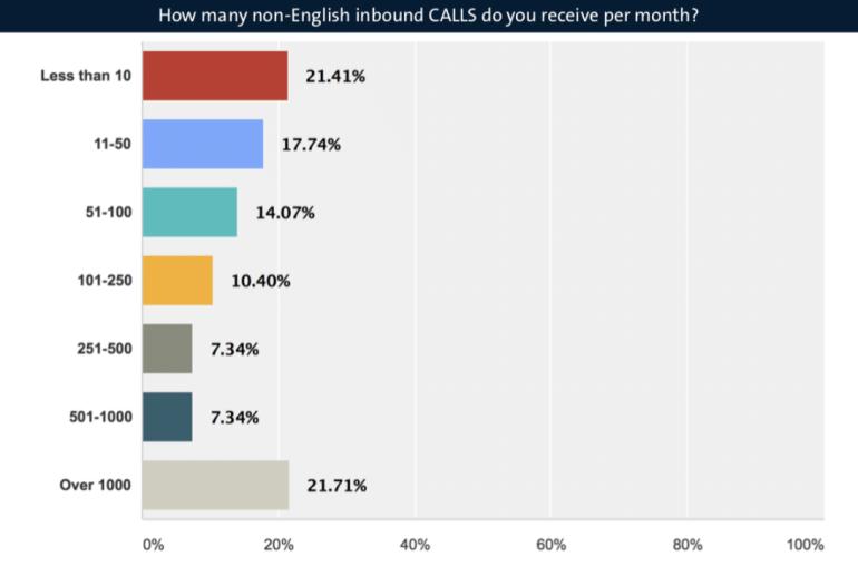 Non English inbound calls per month graph