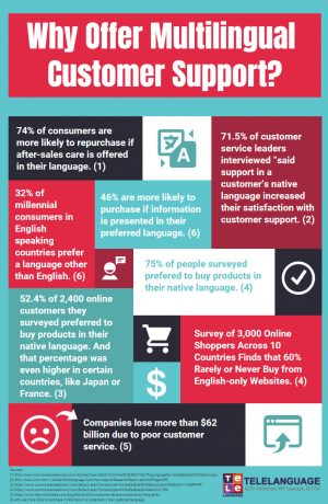 Why offer multilingual customer support info graphic