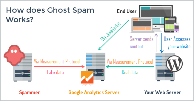 Ghost spam diagram